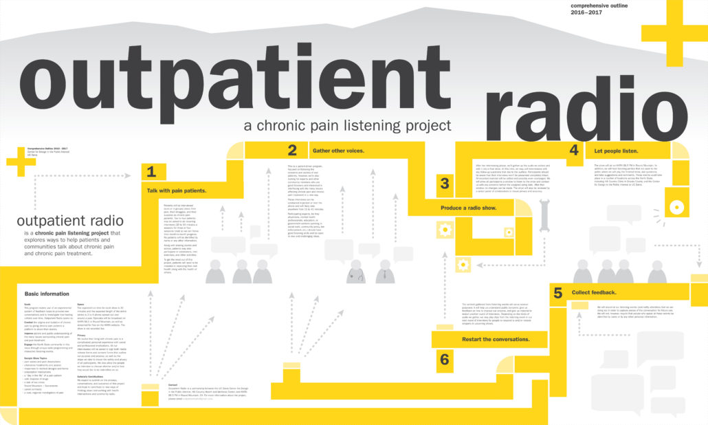 Illustrated poster for the Outpatient Radio project featuring a step-by-step diagram of the show's process