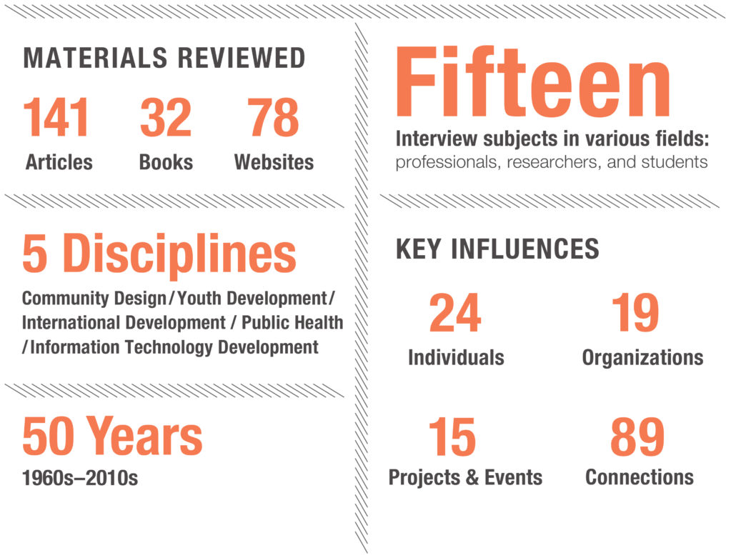 Infographic for interactive design project citing articles read and other key points of the timeline